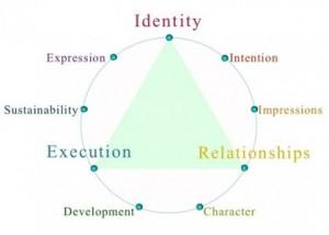 Website design process diagram