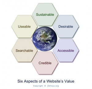 WordPress- Six Aspects of a Website's Value